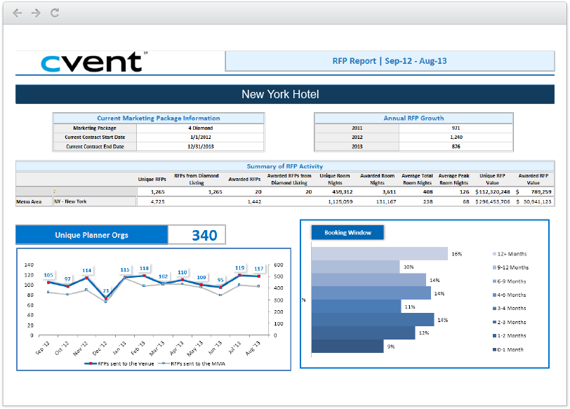 Cvent User Interface