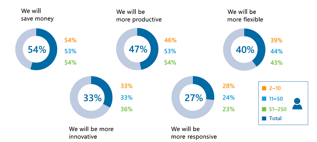 Key motivators to move to the cloud