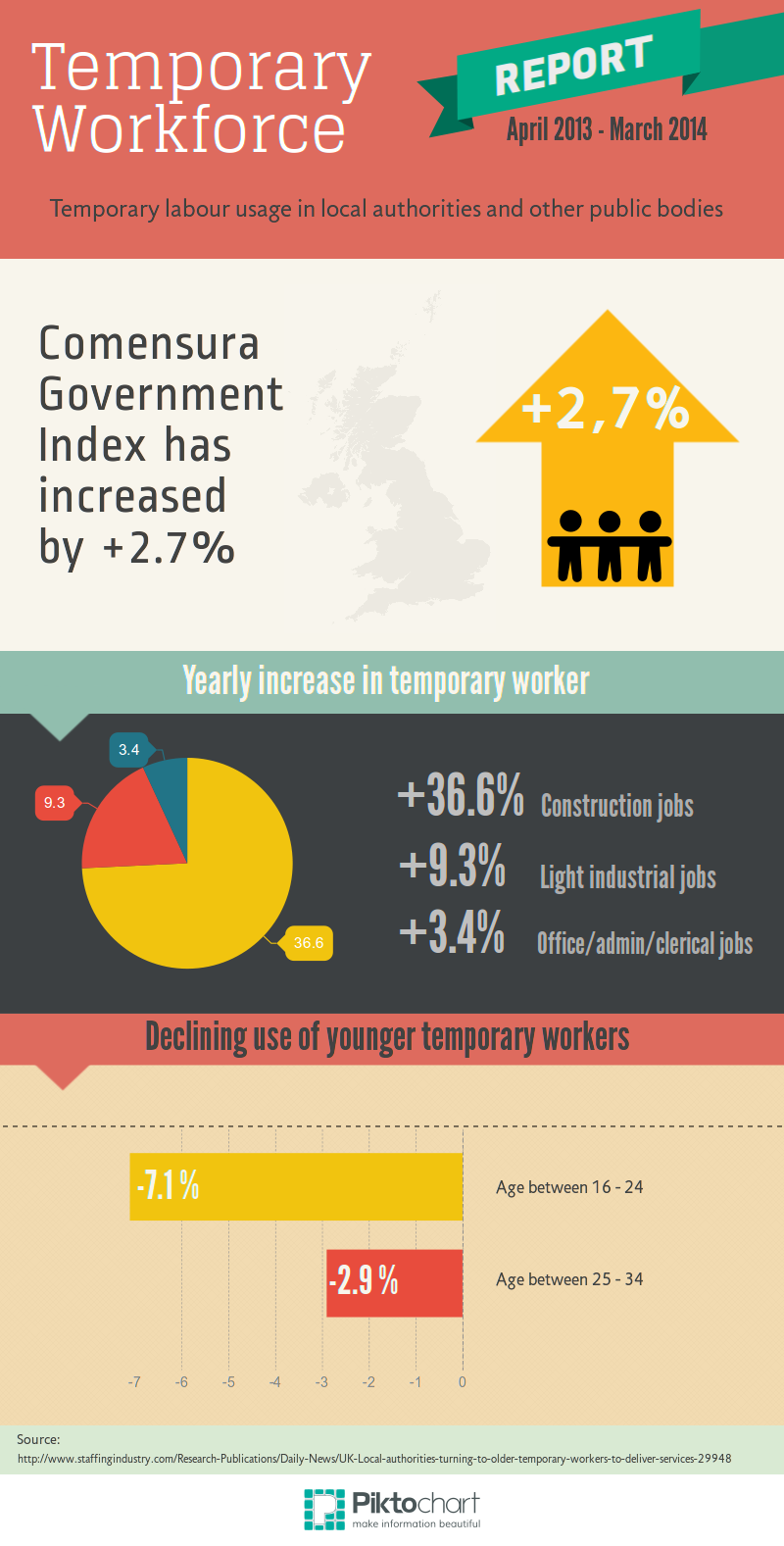 temporary worker statistics
